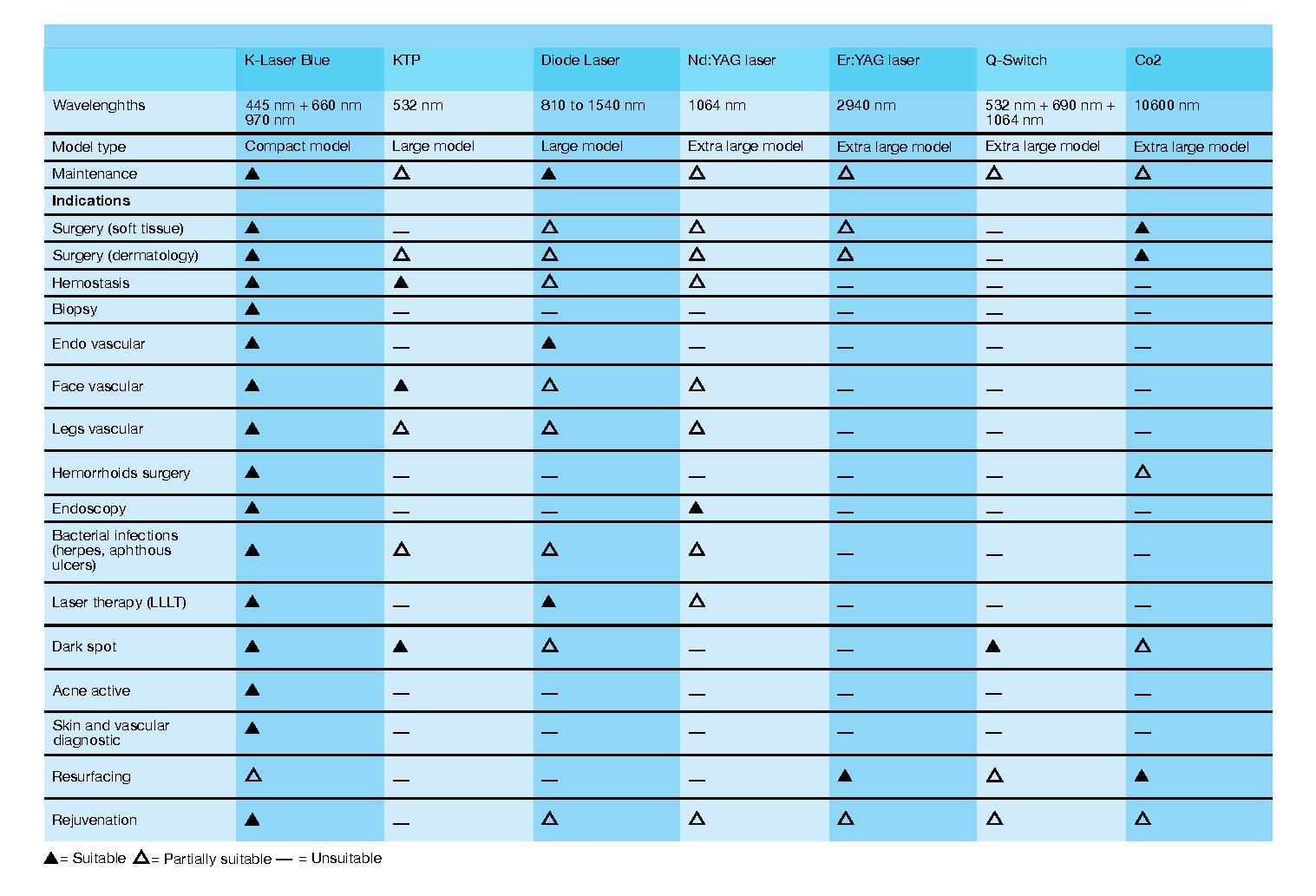 Anvendelsesområder BLUE DERMA sammenlignet med andre typer Lasere